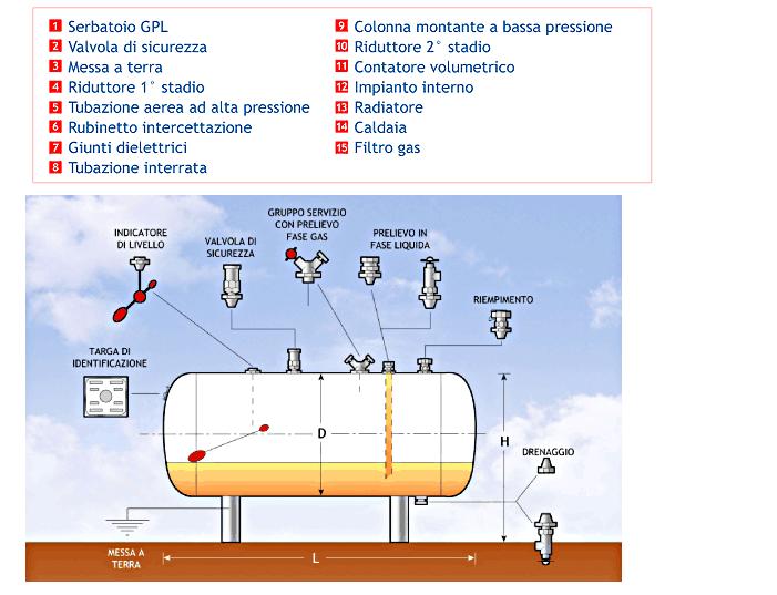 Impiantistica vulcangas - Impianto gas casa ...