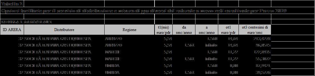 tabella tariffe ARERA